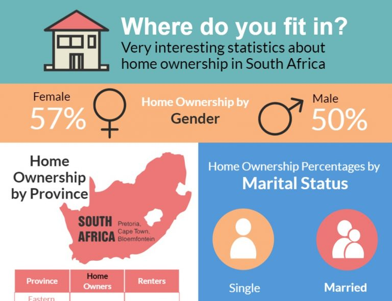 Home ownership in south africa